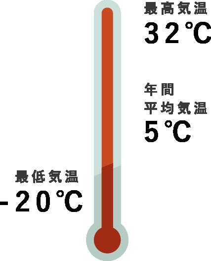 平均気温・最高最低気温